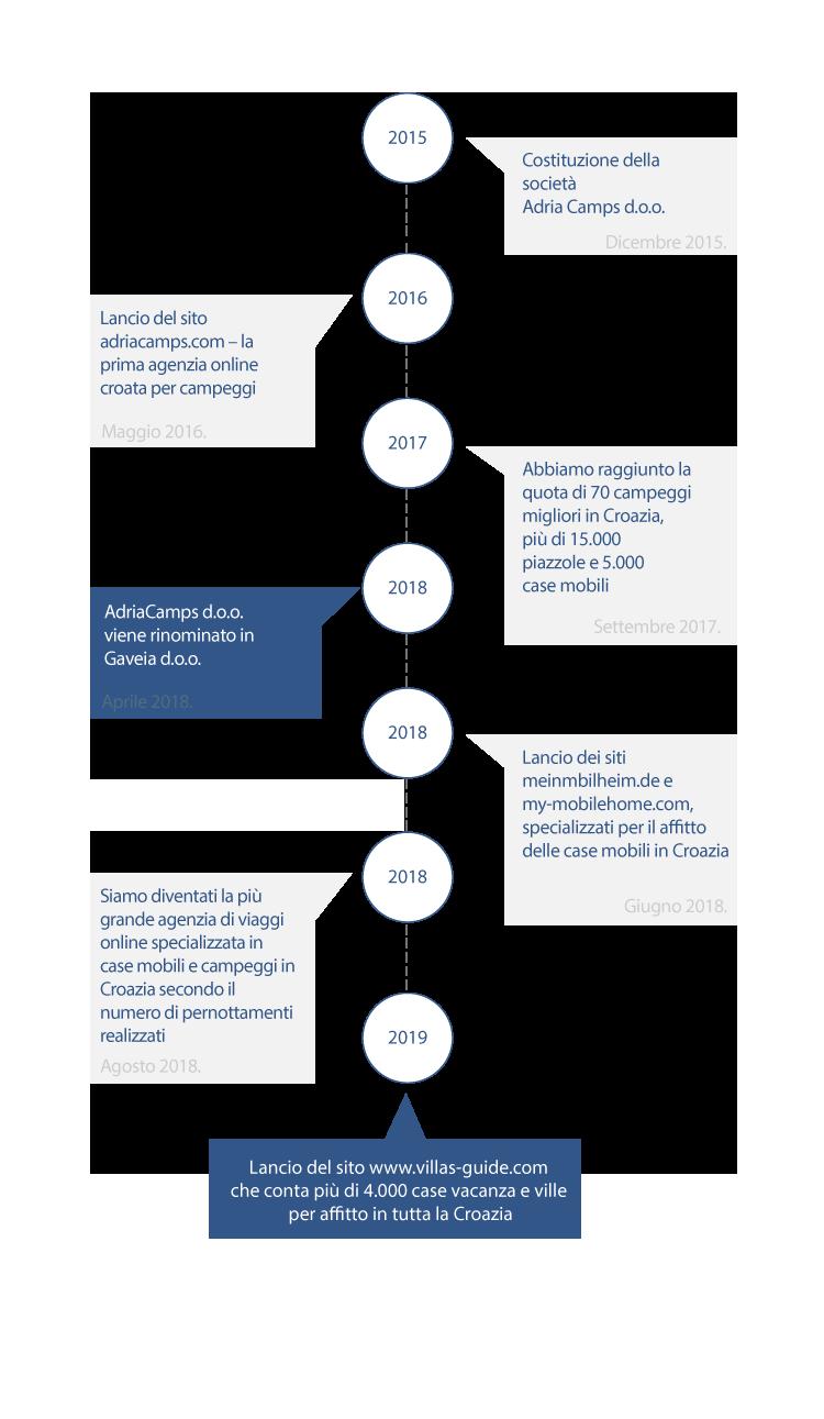 Gaveia Timeline